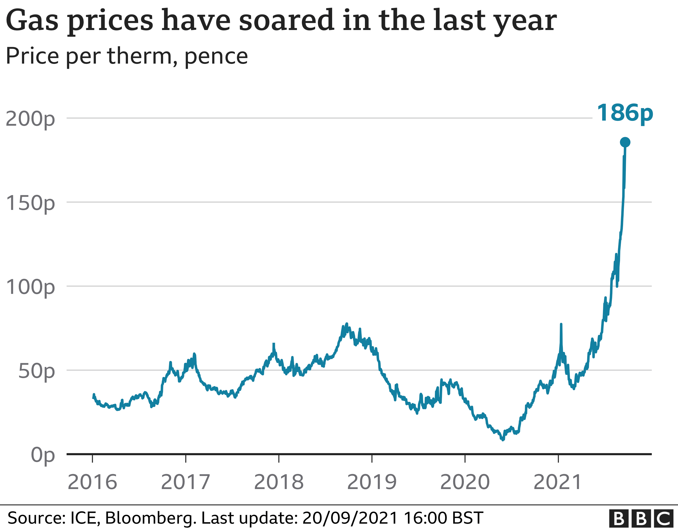 Wholesale gas price chart